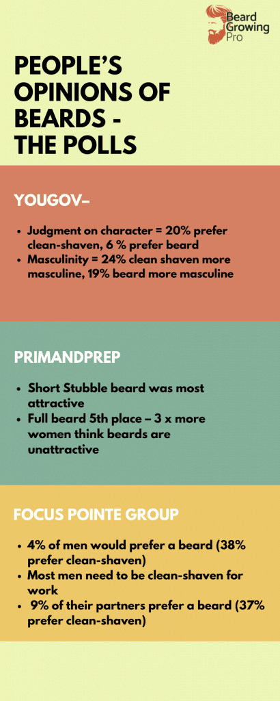 Are bald guys with beards attractive infographic