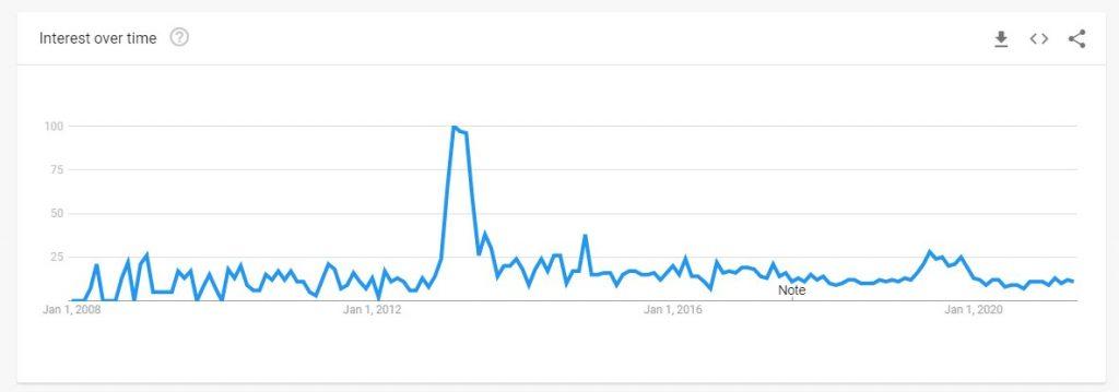 Is stubble better than a beard? Google trends data