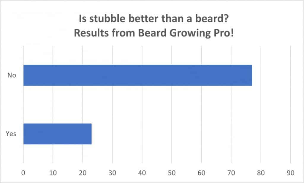 Is stubble better than a full beard - results from my YouTube Poll